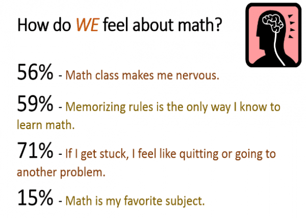 Math Survey| 56 percent say Math class makes me nervous, 59 percent say memorizing rules is the only way I know to learn math, 71 percent say If I get stuck, I feel like quitting or going to another problem, 15 percent say math is my favorite subject.