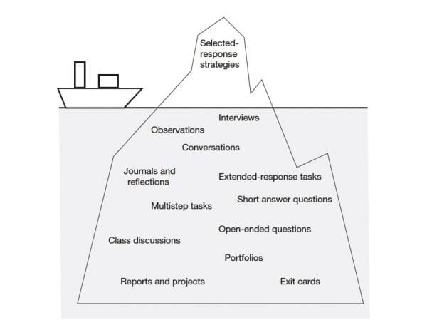 top of illustrated iceberg reads Selected-response strategies below reads | Interviews, Observations, Conversations, Journals and reflections, Extended-response tasks, multistep tasks, short answer questions. class discussions, portfolios, reports and projects, exit cards