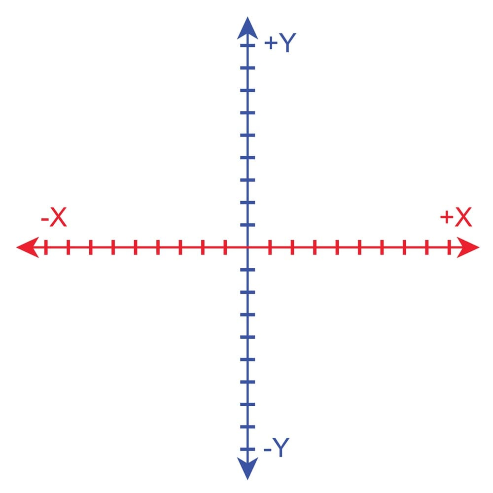 The x,y graphing plane