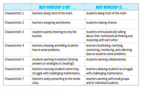 What is Math Workshop