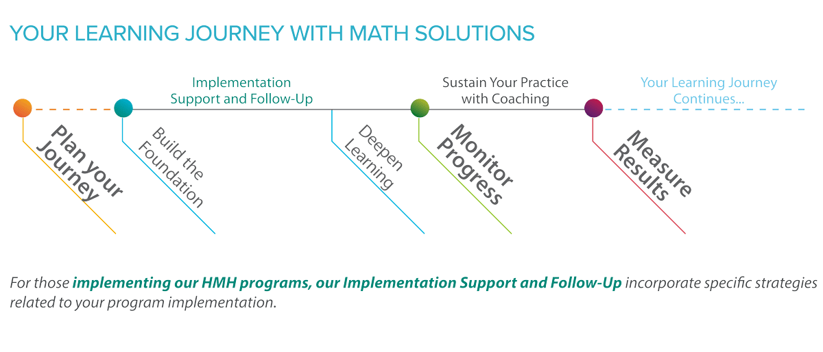 your learning journey with math solutions
